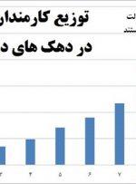 آمارهای عجیب از حقوق کارمندان دولت