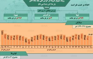 اینفوگرافیک / روند کرونا در ایران، از ۲۸ آذر تا ۲۸ دی