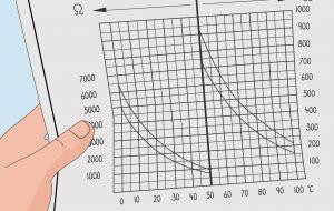 نحوه تست سنسور دما با استفاده از مولتی متر
