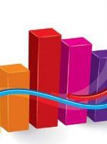 نرخ تورم کالاهای وارداتی ۹۰ درصد شد