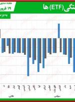 مقایسه صندوقهای سرمایهگذاری قابل معامله/ هفته سرخ صندوقهای طلایی و سهامی