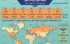 اینفوگرافیک / آمار کرونا در جهان تا ۱۹خرداد