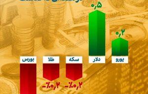 در هفته چهارم خرداد کدام بازارها زیان ده بود؟ / سود ناچیز نصیب خریداران دلار و یورو