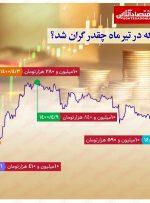 افزایش ۱۸۰هزار تومانی سکه در تیر ماه / فاصله ۵۶۰هزار تومانی کف و سقف قیمت
