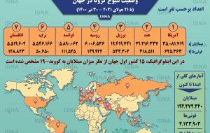 اینفوگرافیک / آمار کرونا در جهان تا ۳۰ تیر