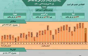 اینفوگرافیک / روند کرونا در ایران، از ۳۱ خرداد تا ۳۱ تیر