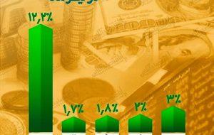 بازدهی مثبت همه بازارهای دارایی در تیر ماه / بورس با اختلاف زیاد صدرنشین جدول شد