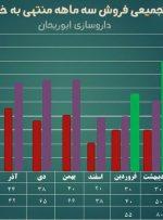 داروسازی ابوریحان قلههای تولید و فروش نیمقرن را یکبهیک فتح کرد