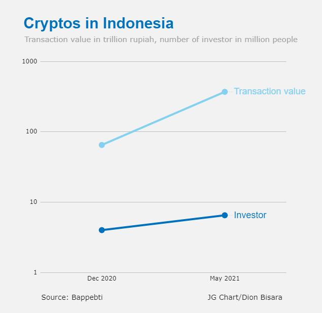 اندونزی مانند چین ارزهای رمزنگاری شده را ممنوع نمی کند ، وزیر معاملات کریپتو افزایش یافت