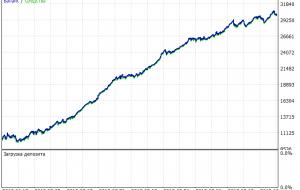 بهترین فاصله MT5 Indicator – ForexMT4Indicators.com