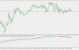 خط کاهش خود پیشرفت با سطح شناور MT5 Indicator