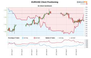 داده های ما نشان می دهد که معامله گران برای اولین بار از 27 اوت 2021 که EUR/USD نزدیک 1.18 معامله شد ، اکنون به صورت خالص EUR/USD هستند.