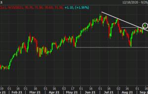 در حالی که خریداران به دنبال دستیابی به موفقیت فنی هستند ، قیمت نفت در هفته افزایش می یابد