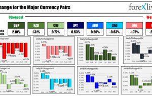 سهام ایالات متحده در معاملات اولیه در حال افزایش است