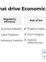 چگونه رمزنگاری آزادی اقتصادی را امکان پذیر می کند