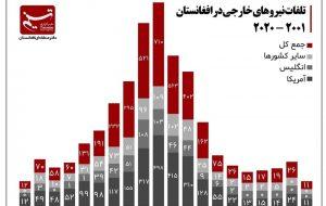 کیهان: امریکا 100هزار نظامی خود را در افغانستان از دست داد/ تسنیم: 2452 امریکایی کشته شده اند