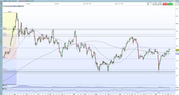 چشم انداز قیمت طلا (XAU/USD): آزمون دیگری از مقاومت چند هفته ای