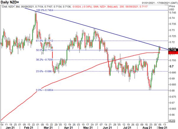 پیش بینی دلار نیوزلند: افزایش NZD/USD ، ردیابی NZD/JPY Nikkei 225 بالاتر