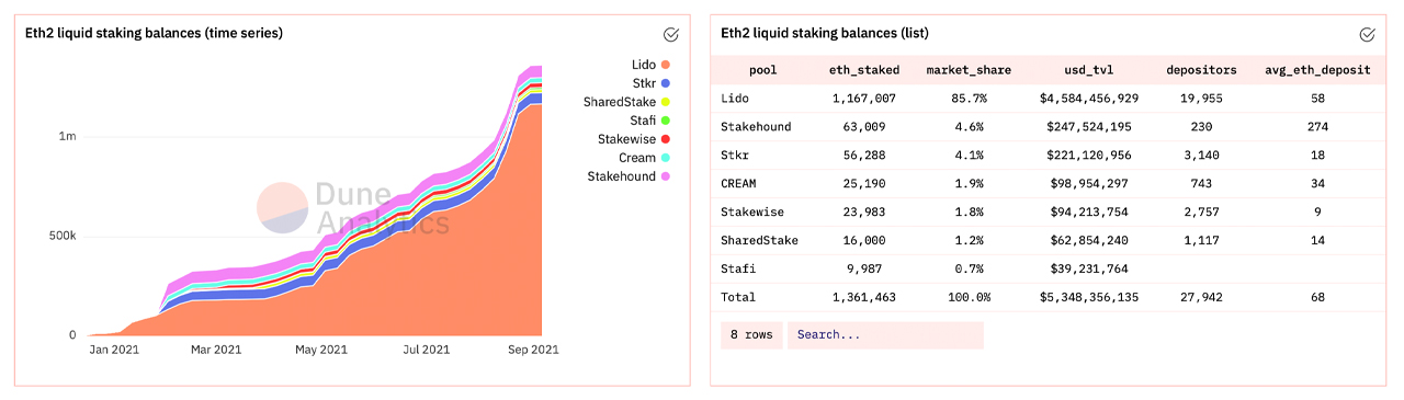 قرارداد ETH 2.0 بیش از 7.4 میلیون اتر ، نزدیک به 30 میلیارد دلار قفل شده ، استخرهای مایع در حال افزایش است