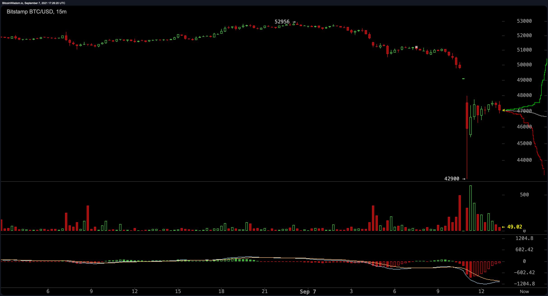 انفجار قیمت بیت کوین در همان روز السالوادور دارایی رمزنگاری شده را تصویب کرد