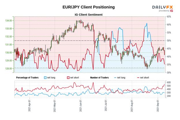 پیش بینی یورو: پس از ECB ، دامنه برتری در EUR/GBP ، EUR/JPY ، EUR/USD