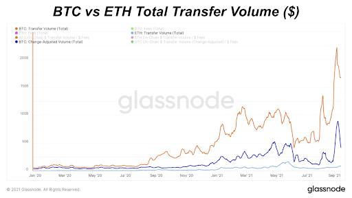 حجم کل انتقال BTC در مقابل ETH (خطی)