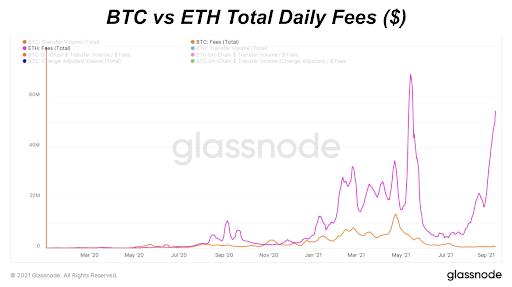 هزینه های روزانه BTC در مقابل ETH ($) (خطی)