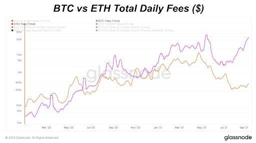 هزینه های روزانه BTC در مقابل ETH ($) (ورود)