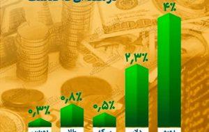 سبزپوشی همه بازارها طی هفته گذشته / سبقت یورو در ثبت بازدهی بیشتر