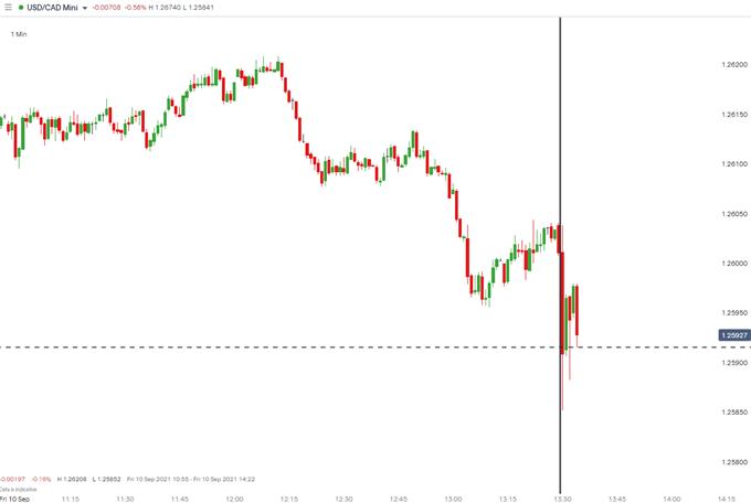 USD/CAD نمودار 1 دقیقه ای