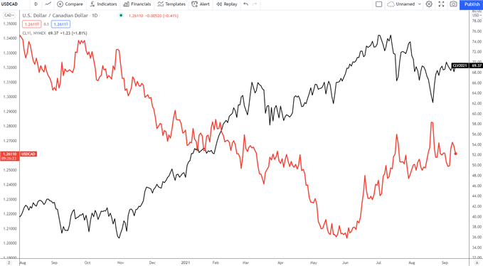 USD/CAD در مقابل WTI