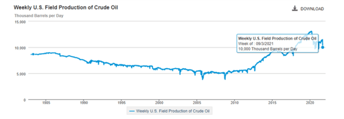 تولید هفتگی نفت خام آمریکا