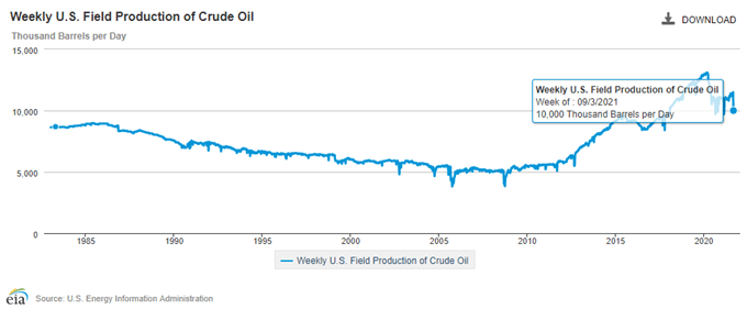 تصویری از هفته نامه EIA تولید میدانی نفت خام ایالات متحده