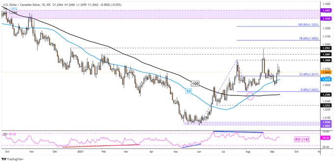 نمودار USD/CAD