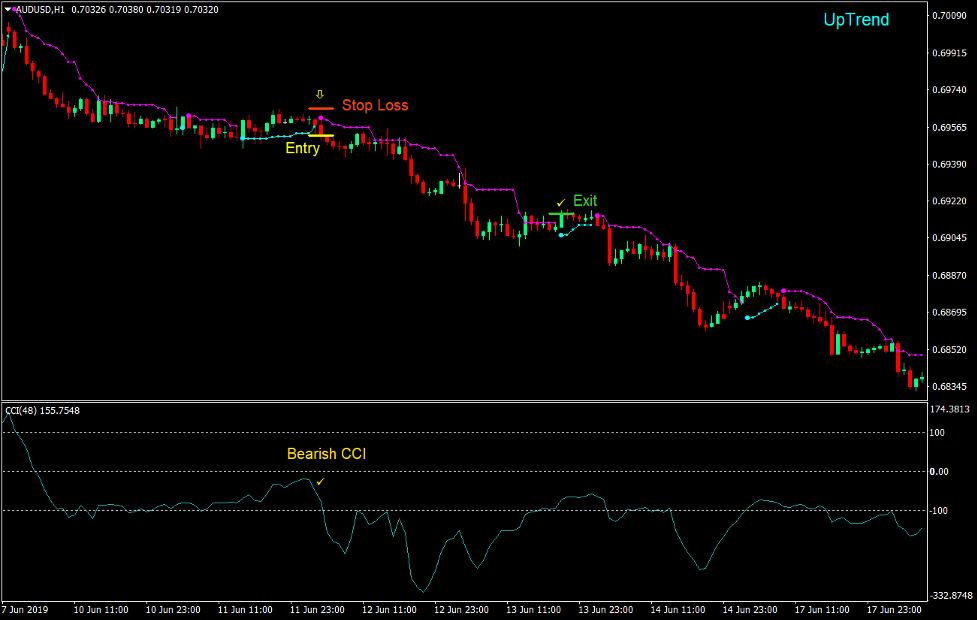 استراتژی معاملات قدیمی Forex Trading 4