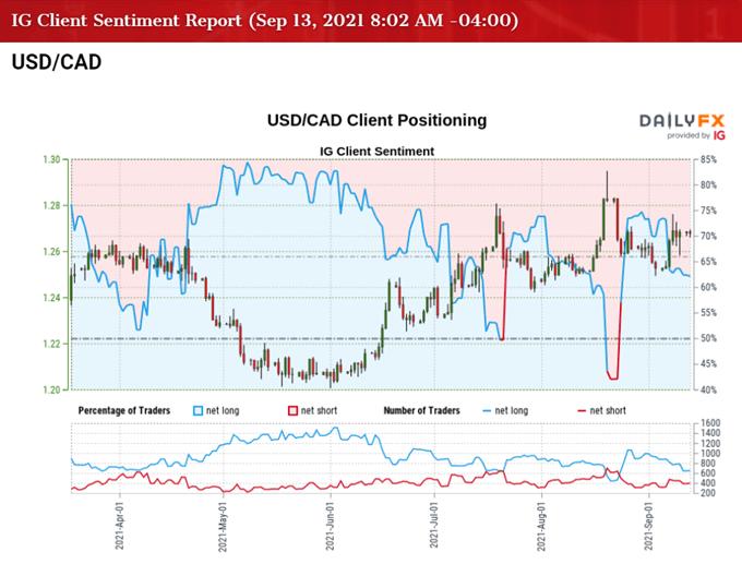 تصویر احساس مشتری IG برای نرخ USD/CAD