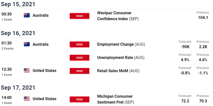 انتشار اطلاعات کلیدی استرالیا / ایالات متحده - تقویم اقتصادی AUD / USD - خطر رویداد Aussie در پیش است