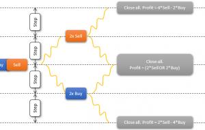Tunnel gen4 MT5 Indicator – ForexMT4Indicators.com
