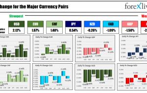 USD قوی ترین و AUD ضعیف ترین است زیرا معامله گران NA روزانه وارد می شوند