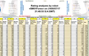 تجزیه و تحلیل رتبه توسط ربات «SM01Forex» در ﴾1400/07/17 21:48:55 SHGMT