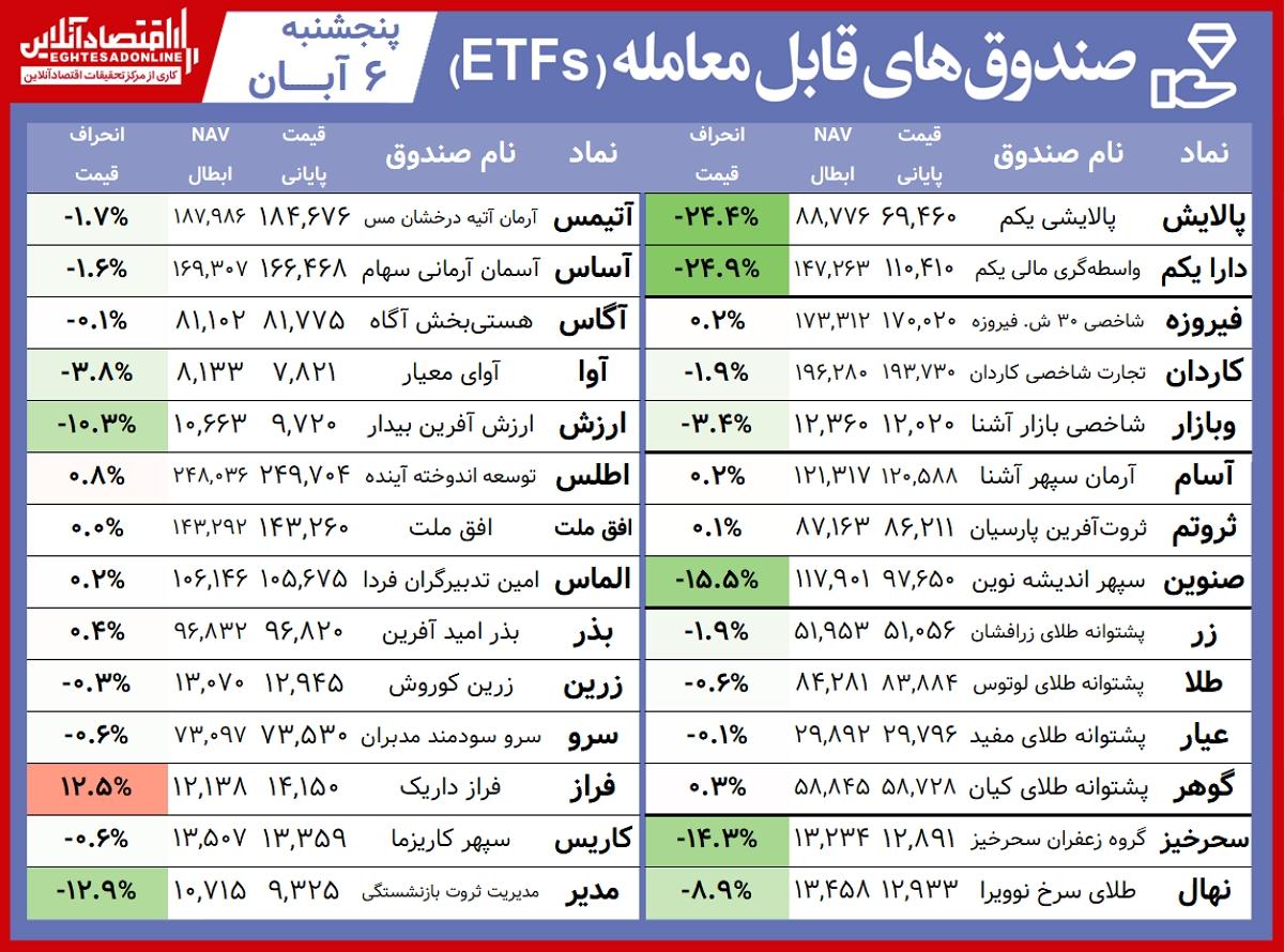 مقایسه صندوق های سرمایه گذاری قابل معامله / صعود صندوق های کالایی در هفته افت دیگر صندوق ها