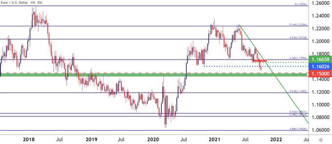 نمودار قیمت EURUSD هفتگی