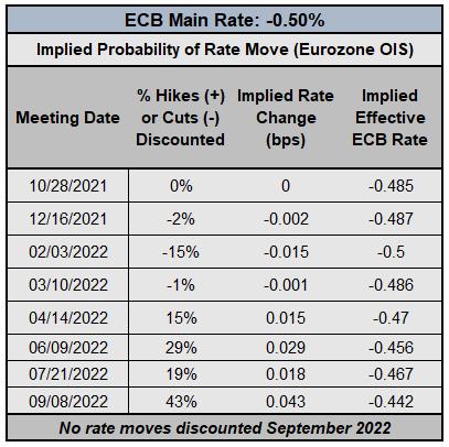 دیده بان بانک مرکزی: BOE & amp؛  به روز رسانی انتظارات نرخ بهره بانک مرکزی اروپا