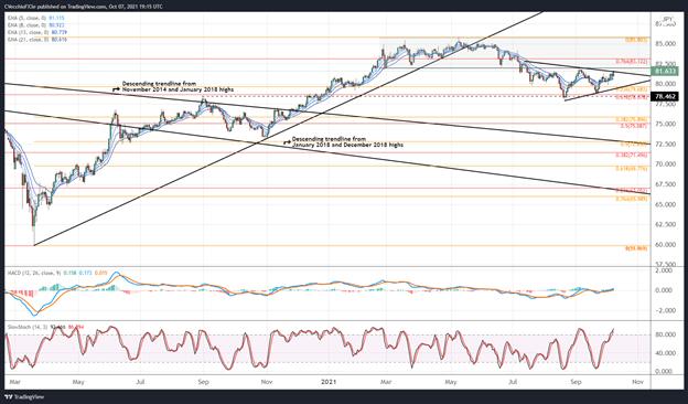 تجزیه و تحلیل فنی دلار استرالیا: صعود صعودی نزدیک است.  اهداف وارونه - تنظیمات AUD/JPY ، AUD/USD