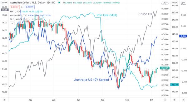 چشم انداز دلار استرالیا: انفجار انرژی باعث رونق بازارها می شود.  آیا می تواند AUD/USD را افزایش دهد؟