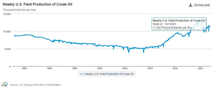 افزایش قیمت نفت در پی بهبود سریع در تولید نفت آمریکا ادامه می یابد