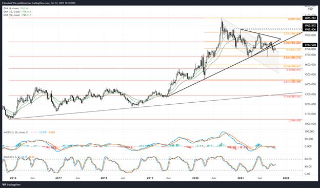 پیش بینی قیمت طلا: ویکس فشار فروش را نشان می دهد - سطوح XAU/USD