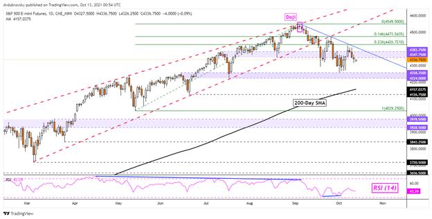 داوجونز ، S & P 500 Outlook: شاخص های وال استریت در خطرند زیرا معاملات خرده فروشی طولانی می شود