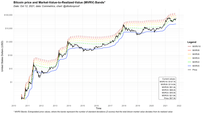 شکل 3: قیمت بیت کوین و نوارهای MVRV.