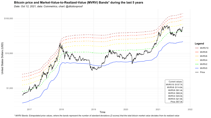شکل 4: قیمت بیت کوین و نوارهای MVRV در پنج سال گذشته.